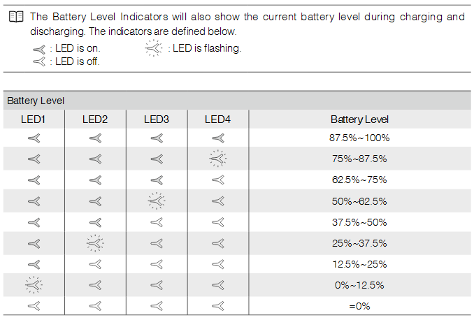 Checking the battery level
