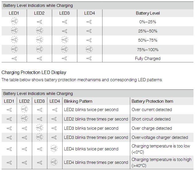 Charging Protection LED Display