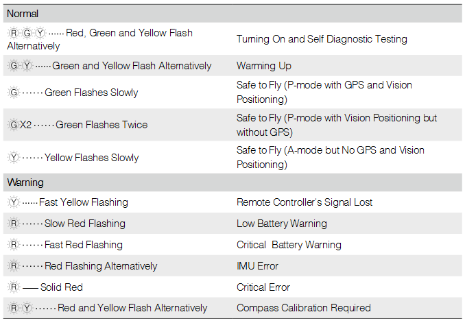 Aircraft Status Indicator Description