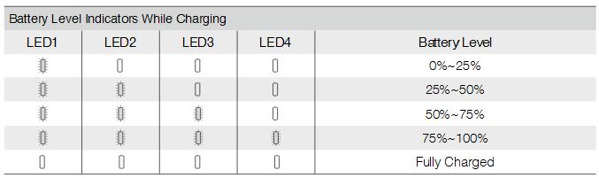Battery Level Indicators while Charging