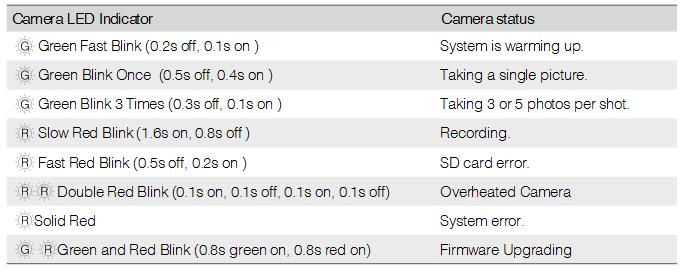 Camera LED Indicator