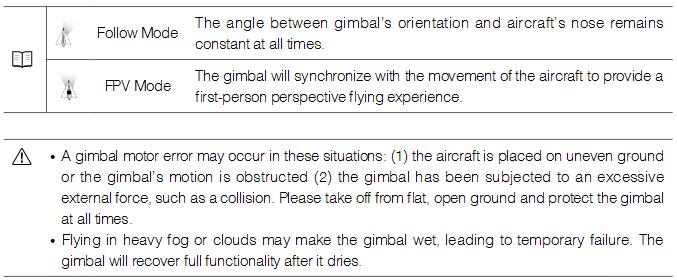 Gimbal Operation Modes