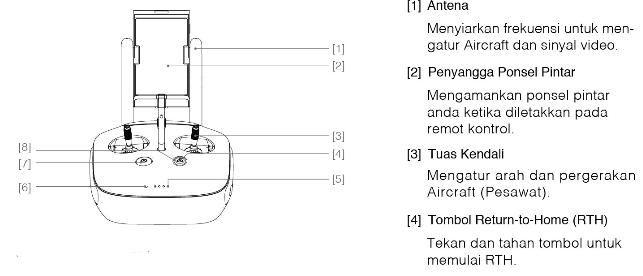 Diagram Remot Kontrol