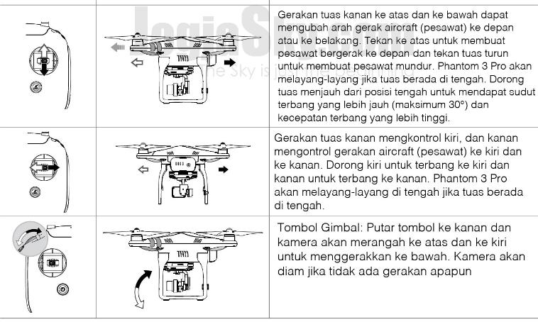 Mengkontrol Aircraft (Pesawat)