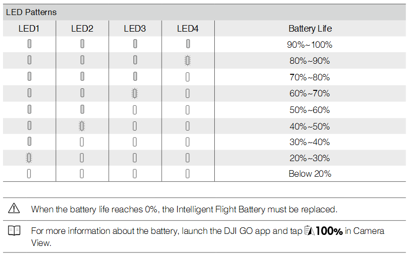Checking the Battery Life