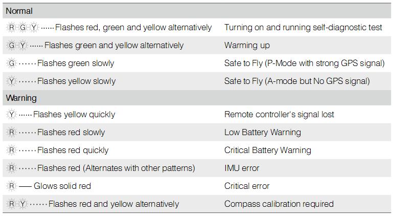 Aircraft Status Indicator Blinking Patterns